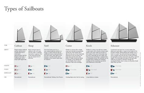 Sailboat Types by Sailboats Different Types Of And Types Of On
