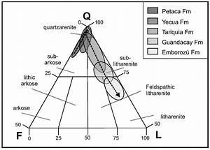 Ternary Diagrams  U2014 Agile