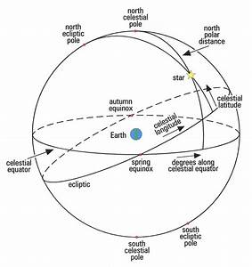 Under The Root  Celestial Spheres In History And The Unicorn