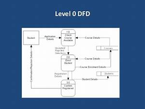 Develop Level 0 Dfd