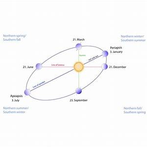 Causes Of Seasons  Axial Tilt And Sunlight Angle Of