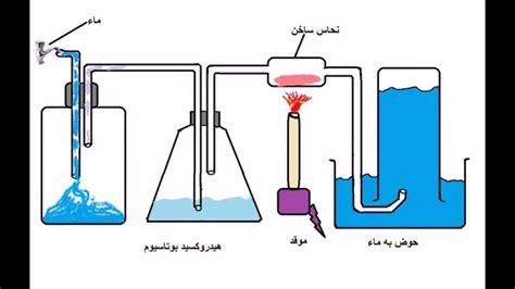 الهيدروجين.. وقود المستقبل