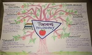 Topic  4  Teaching Philosophy  U2013 No Monkey Business