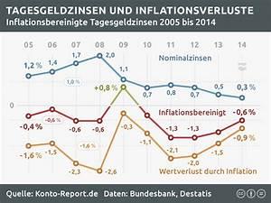Sparbuch Zinsen Rückwirkend Berechnen : zinsen und inflation zinsentwicklung bis 08 2018 ~ Themetempest.com Abrechnung