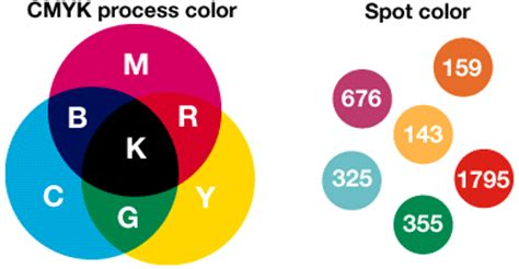 cmyk vs spot colors in detail 328 graphic design ii