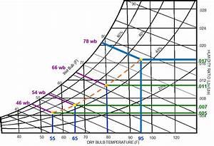 Hvac Psychrometric Chart Pdf