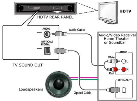 My Boat Radio Has No Sound by How To Connect Tv Audio Sound Out Digital Optical Only To