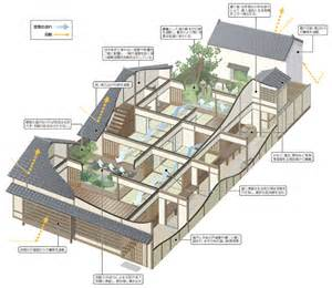 home design diagram how do make machiya go diagram