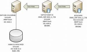 Sap Customer Activity Repository  Car  Installation And Setup