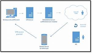 Windows Server Network Policy Server   Azure Ad Nps