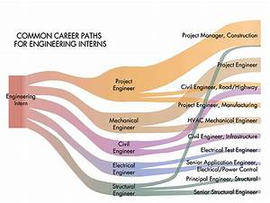 Engineering Internships: The Key to Finding a Job ...