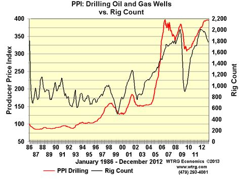 Drilling Revenue, Ppi, Oil Price And Rig Count