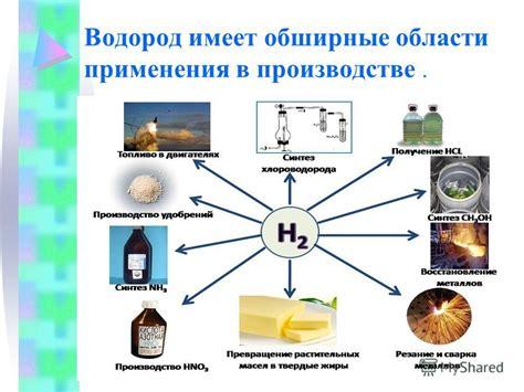 Применение водорода в промышленности