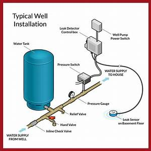 Image Result For Private Well Diagram Check Valve