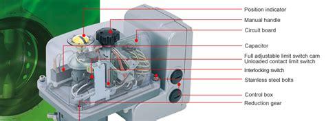 selecting  valve  application excn series valves