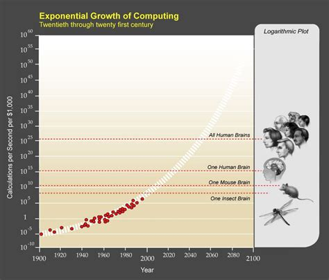 Ray Kurzweil Law Of Accelerating Returns Business Insider
