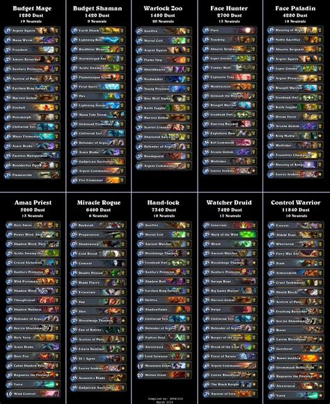Hearthstone Deck Helper Reddit by 10 Flavors Of Popular Hearthstone Decks Cost Comparison