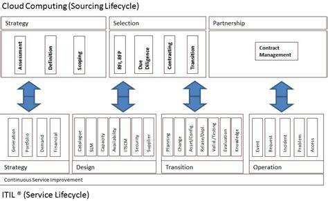 cloud service broker archive disruptive agile service
