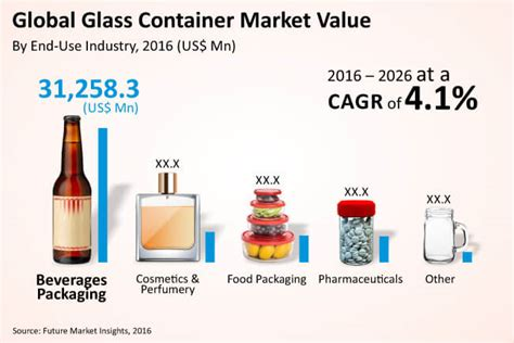 Container Glass Market- Global Industry Analysis, Size and ...