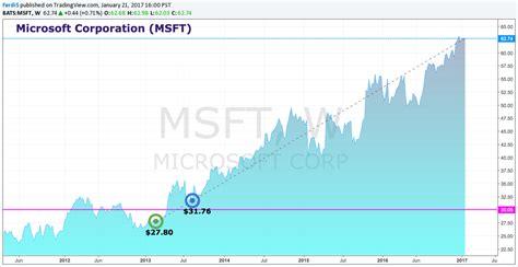 microsoft stock price history recent transfer microsoft corporation msft insider monkey