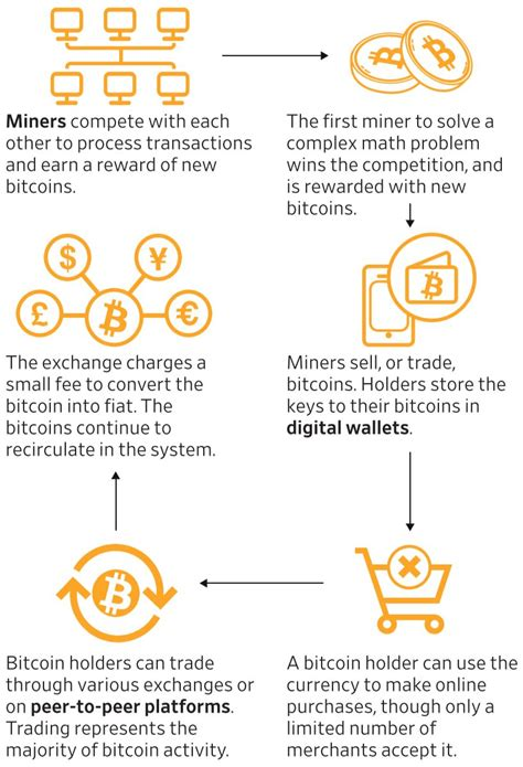 6 motivos para utilizar paypal en lugar de bitcoin. Differences among Libra Bitcoin and PayPal IMG 01 | EastShore Mining Devices