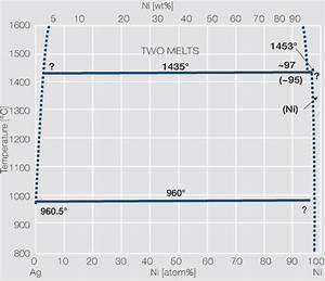 File Phase Diagram Of Silver Nickel Jpg