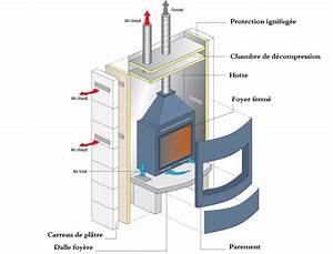 Recuperateur Chaleur Cheminée : recuperateur de chaleur pour cheminee foyer ferme ~ Premium-room.com Idées de Décoration
