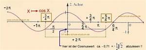 Sinus Cosinus Berechnen : sinus und kosinusfunktionen den sinus und kosinus im ~ Themetempest.com Abrechnung