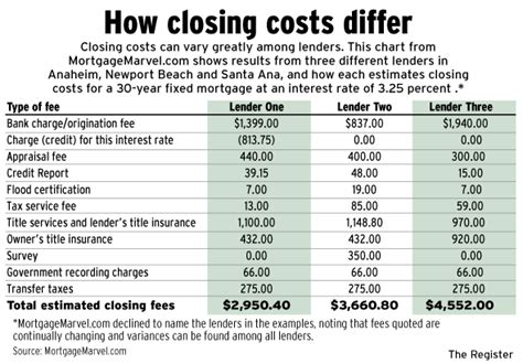 General liability, personal possessions, physical structure of your home, additional living rental property insurance. Making sense of mortgage fees - Orange County Register