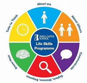 EC Life Skills Programme - Ewell Castle School