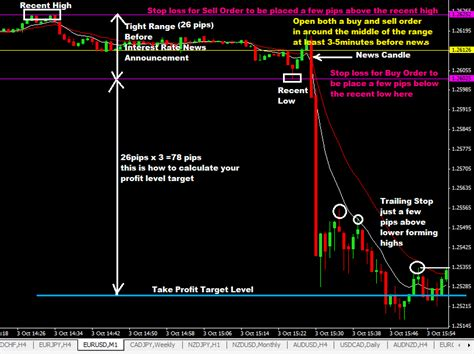 currency trading strategies interest rates news forex trading strategy