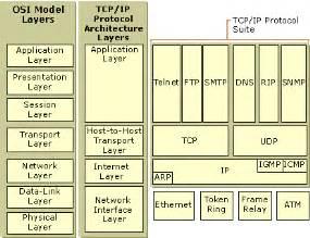 <b>TCP</b>/<b>IP</b> Protocol...