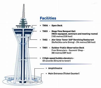 Tower Menara Alor Setar Structure Gambar Tower2