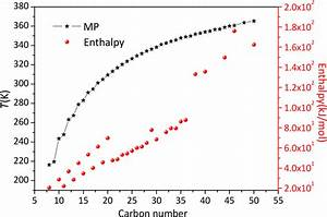 Melting Points And Enthalpies Of Some C N On The Basis Of