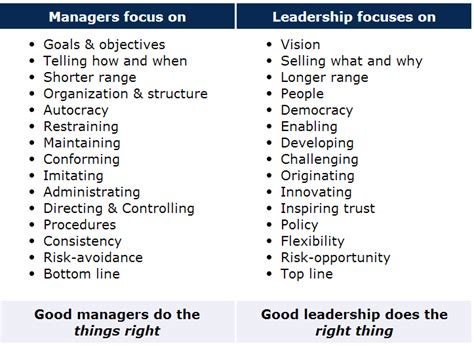 Kotter Definition Of Leadership by Leaders Vs Managers Characteristics Google Search