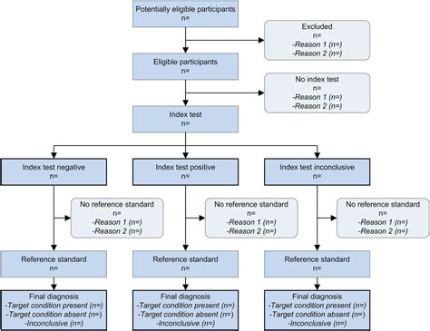 stard  guidelines  reporting diagnostic accuracy