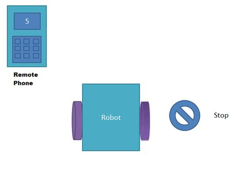 phone controlled robot cell phone controlled robot using 8051 microcontroller