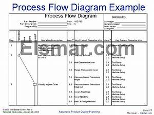 26 Images Of Aiag Process Flow Template