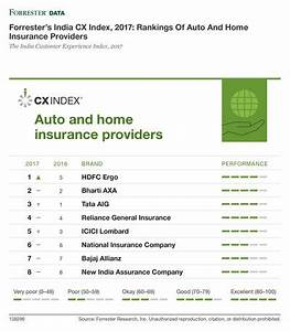 Forrester Releases India 2017 Customer Experience Index-PR ...