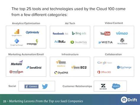 top marketing companies best saas marketing analyzing the cloud 100 companies