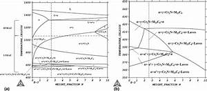 Multicomponent Phase Diagram Of Lean Duplex Stainless
