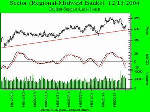 Chart Pattern Recognition Software Stock Patterns For You