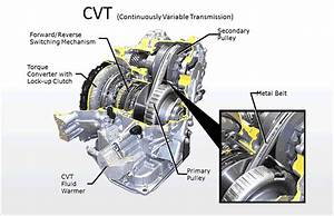 What Is A Continuously Variable Transmission  Cvt