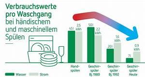 Energie Wasser Erwärmen : energie sparen tipps f r den haushalt kelag ~ Frokenaadalensverden.com Haus und Dekorationen