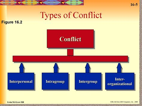 conflict management session  prezentatsiya onlayn