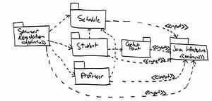 Uml 2 Package Diagrams  An Agile Introduction