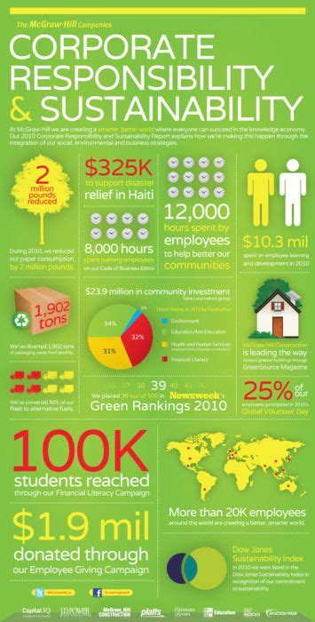 17 Best Ideas About Corporate Social Responsibility On Pinterest  Business It Support, Flux
