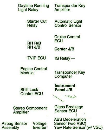 2009 Toyotum Matrix Fuse Diagram by 2009 Toyota Matrix On Dash Fuse Box Diagram Circuit