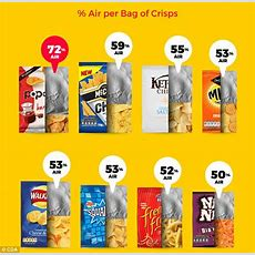How Much Air Takes Up Space In Crisp Packets  Daily Mail