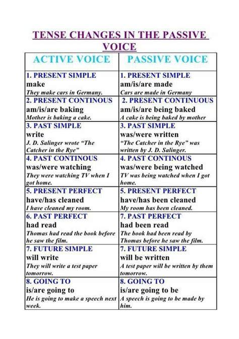 active  passive voice  english english  docs
